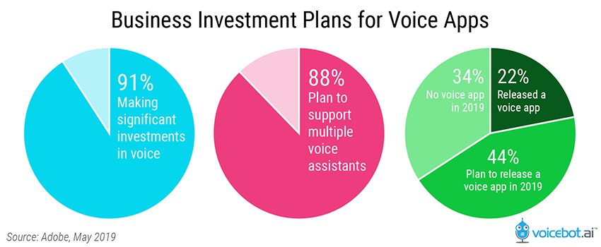 Open Discovered Book Business Investments in Voice
