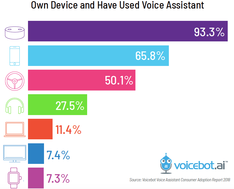 Talk to Discovered Book Voice Device Usage