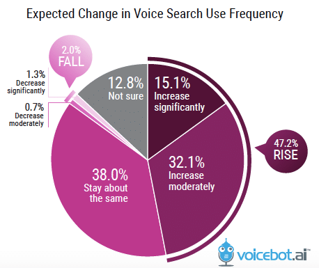 Talk to Discovered Book Voice Search Predictions