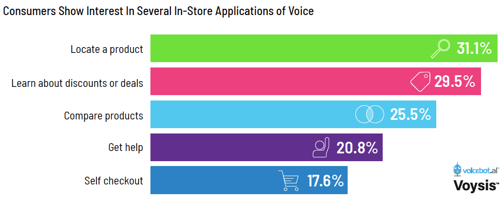 Talk to Discovered Book Voice in store
