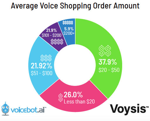 Talk to Discovered Book Voice Order AmountTypes of Voice Shopping Orders Amounts