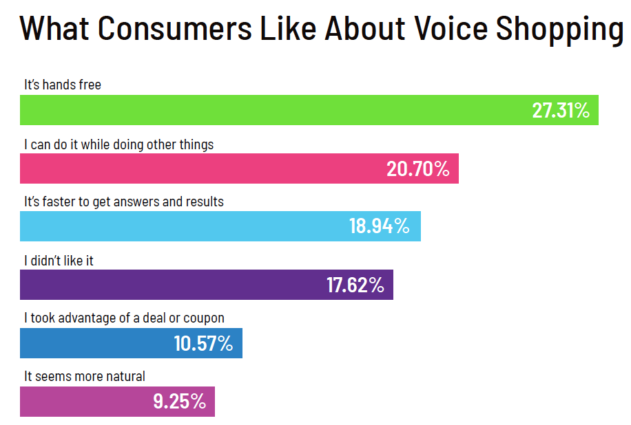 Talk to Discovered Book I like it alot! What Consumers Like About Voice Shopping