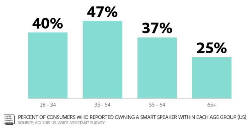 Talk to Discovered Book Smart Speaker Demographics