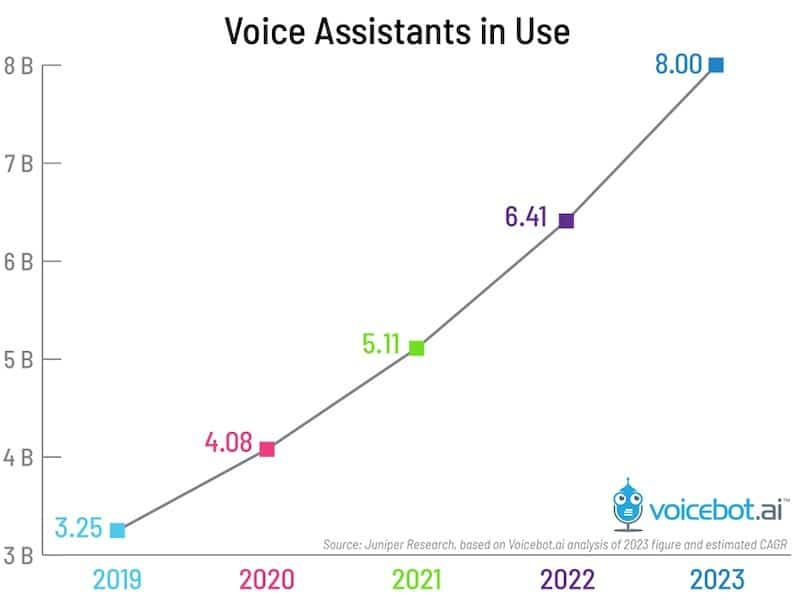 Talk to Discovered Book 3.25 Billion Voice Assistants